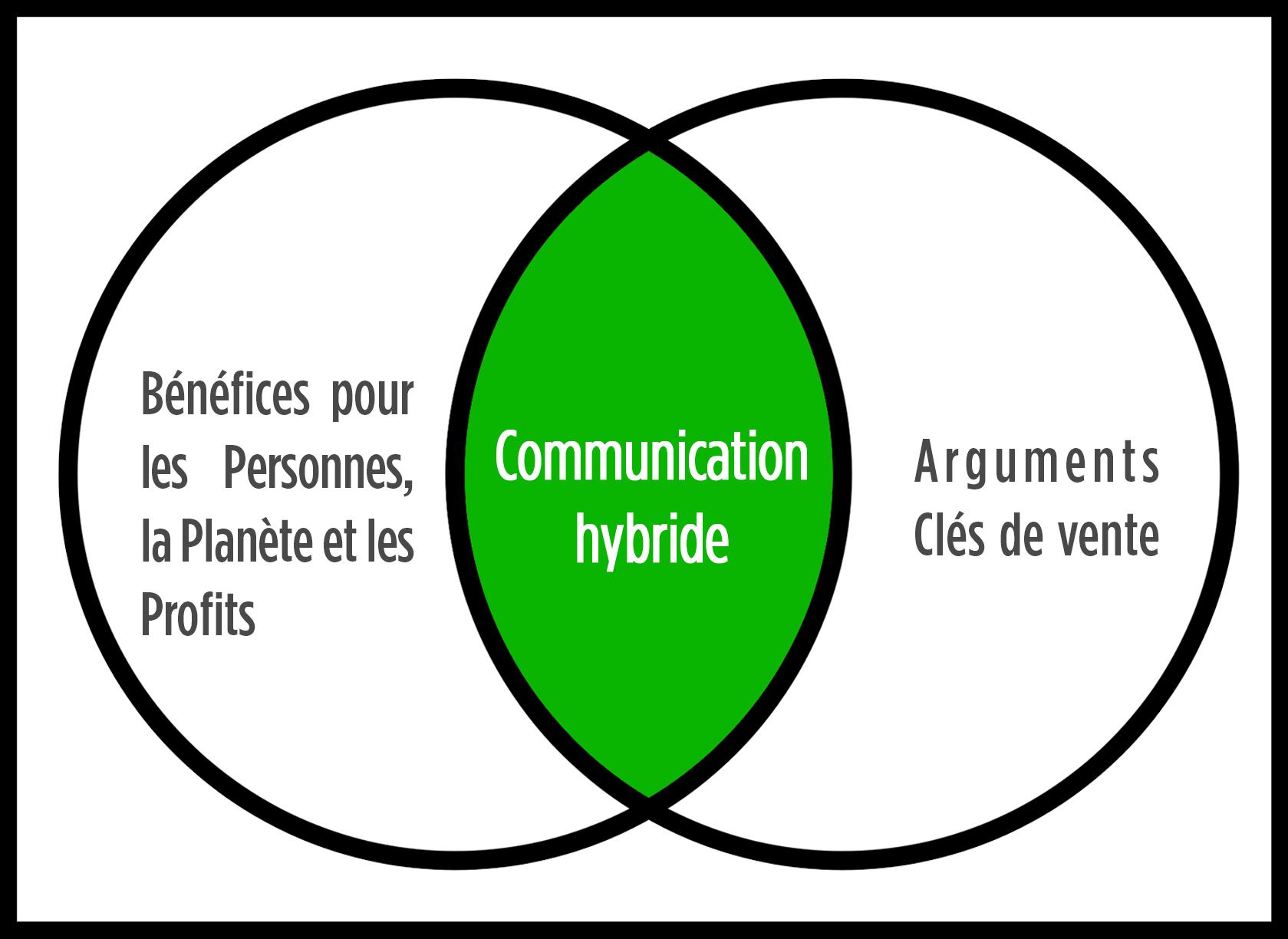 1. COMMUNICATION HYBRIDE - Communiquer les arguments clés de vente et l'impact positif
