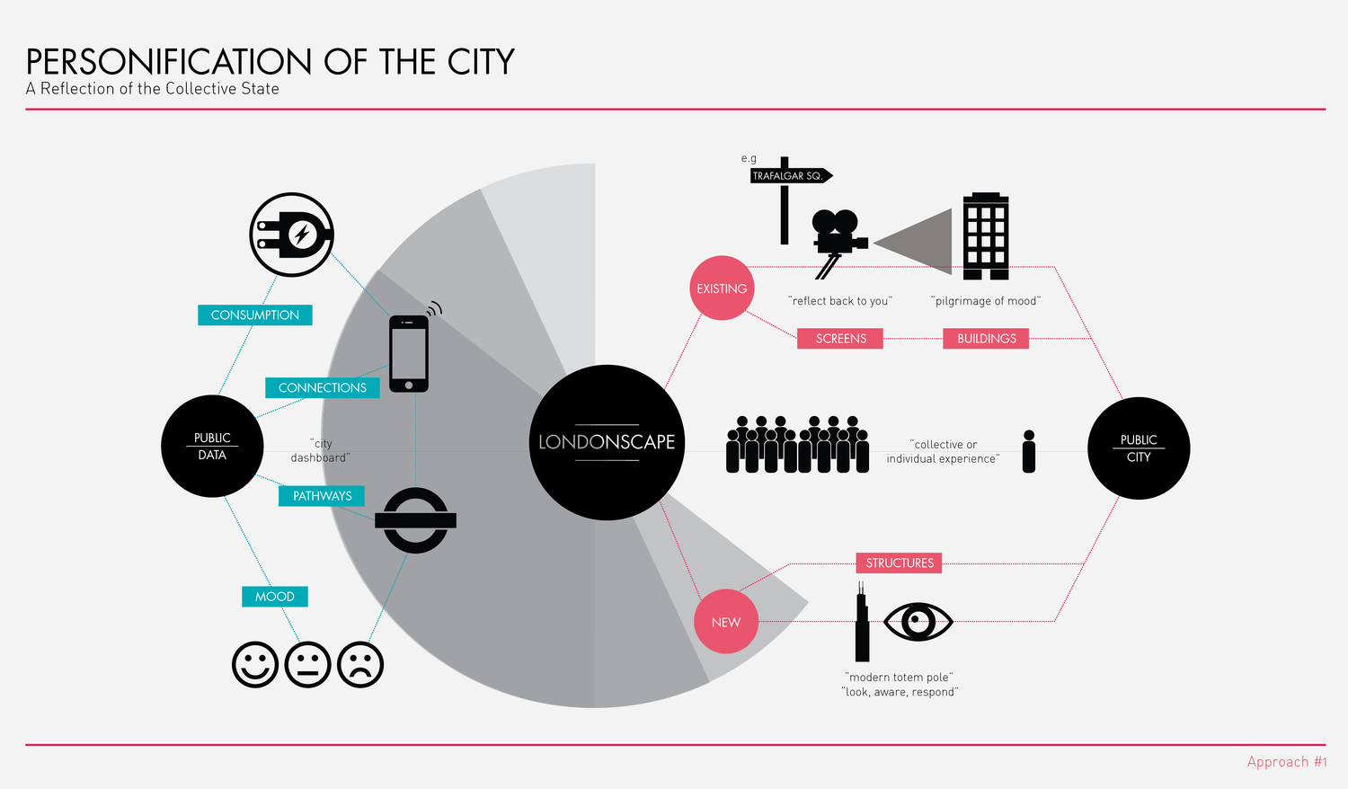 Londonscape Approach #1 // Infographic by  Fi Scott