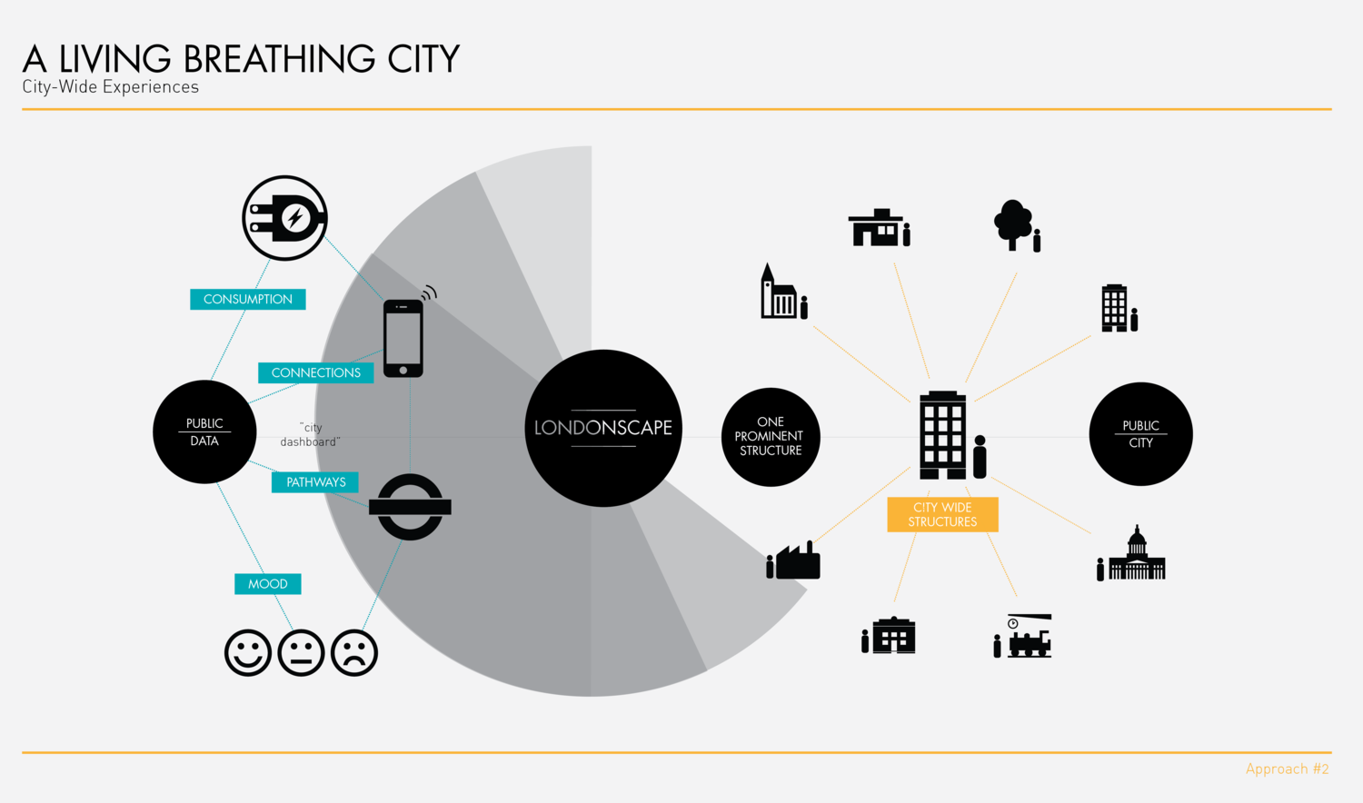 Londonscape Approach #2 // Infographic by  Fi Scott