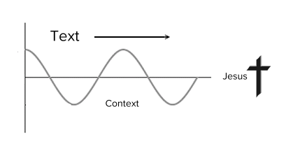 Figure 1: Connecting Text and Context