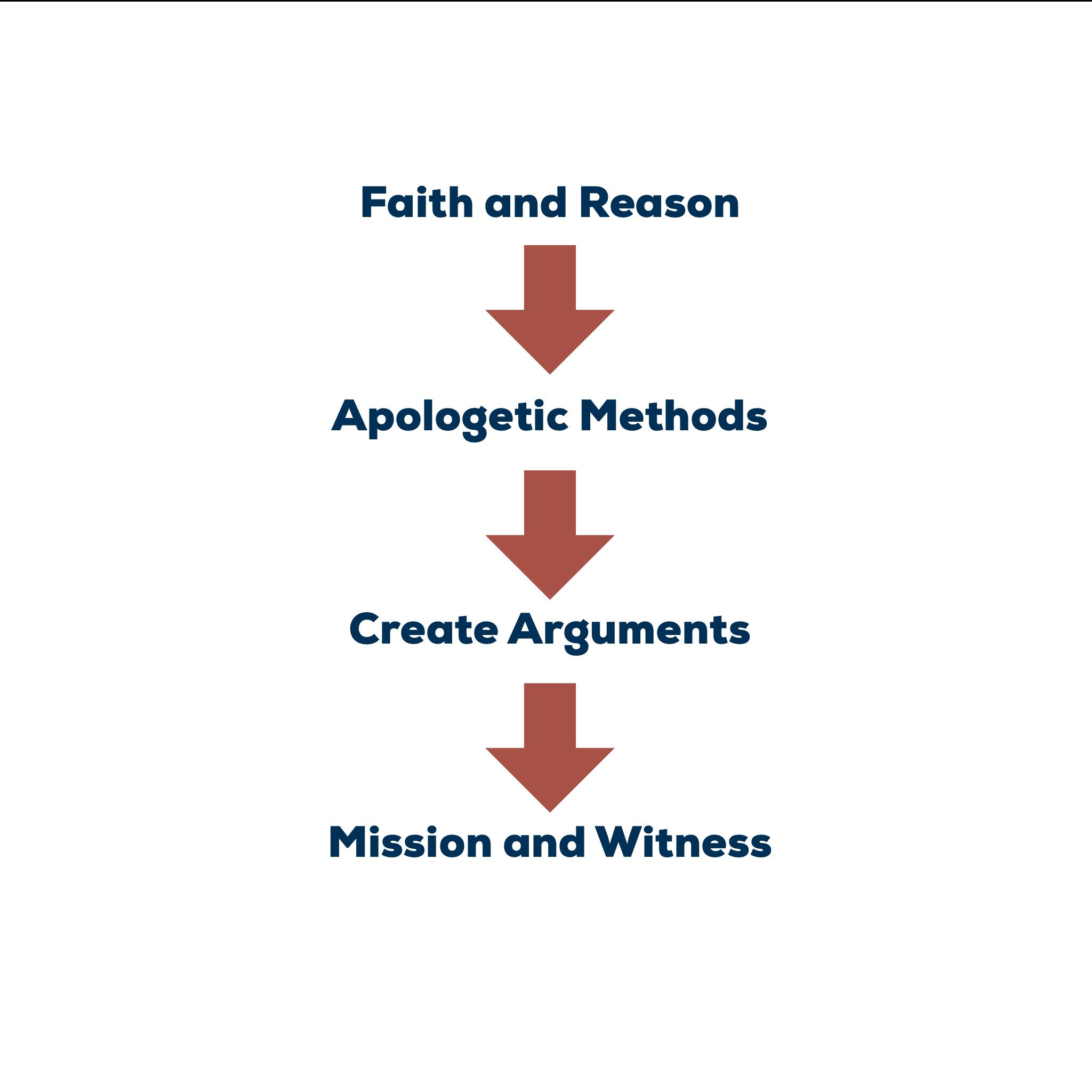 Figure 1 - The Teaching of Apologetics