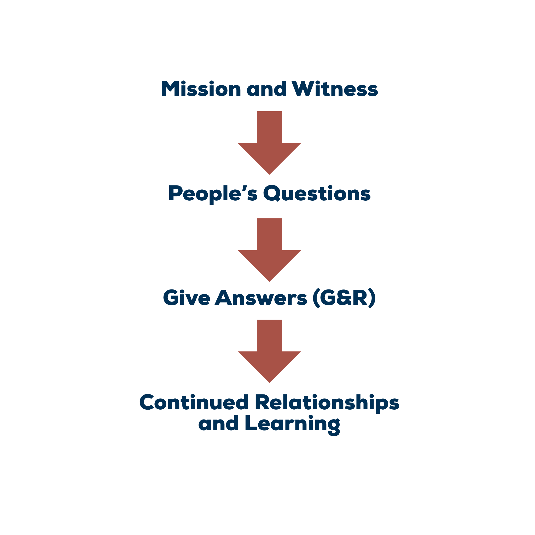 Figure 2 - Apologetics in the Context of Mission