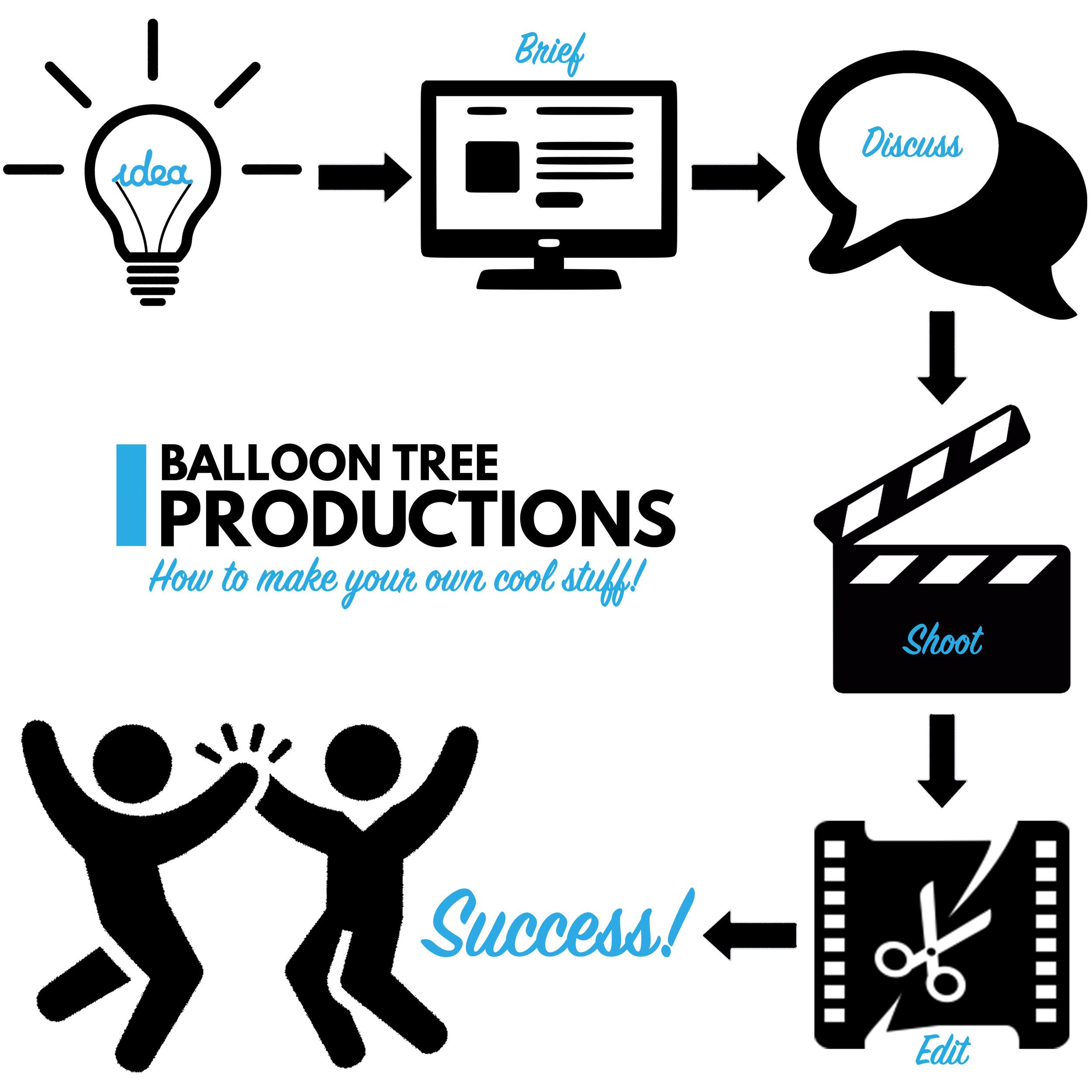 BTP Production Work Flow.jpg