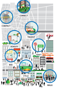 ITDP's TOD Standard 2.0 offers visually compelling technical guidance for transit development practitioners and advocates.