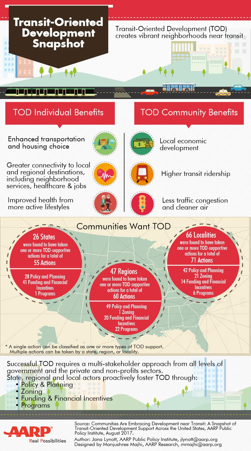 To download a copy of the report visit  http://www.aarp.org/ppi/info-2017/communities-are-embracing-development-near-transit.html
