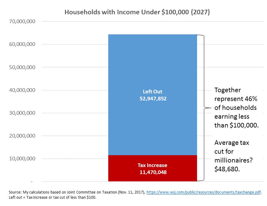 Analysis by Lily Batchelder at the Tax Policy Center suggests that almost 1/2 of households earning less than $100K would pay more or be left out while the average tax cut for millionaires is $48,680.