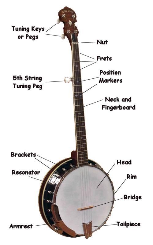 Parts of the Banjo