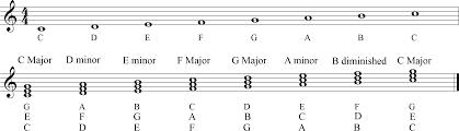 Key of C Major.png