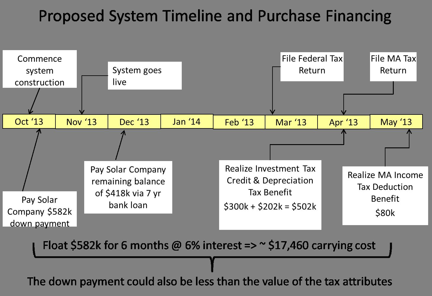 Financing schedule.png