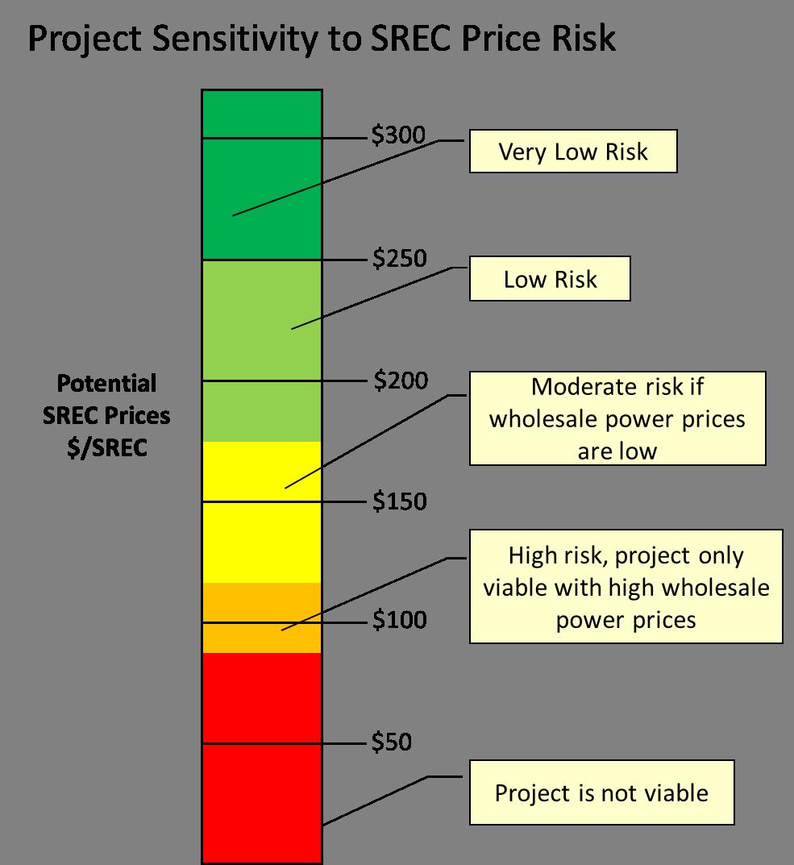 SREC Price Risk.png