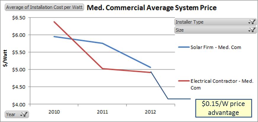 Med Com EC vs SolarFirm.png