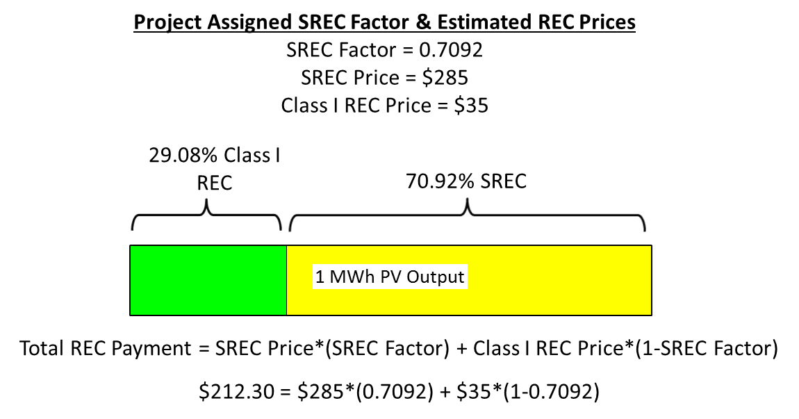 SREC Factor Illustration.png