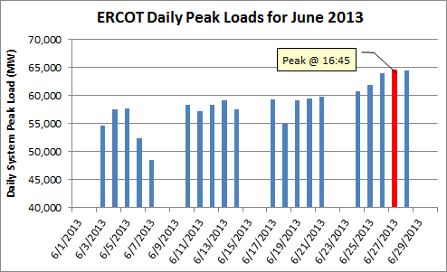 ERCOT 4CP June 13.png
