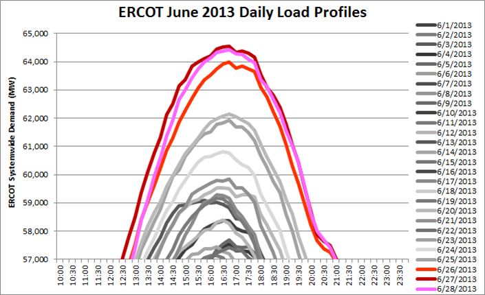 ERCOT 4CP June 13_2.png