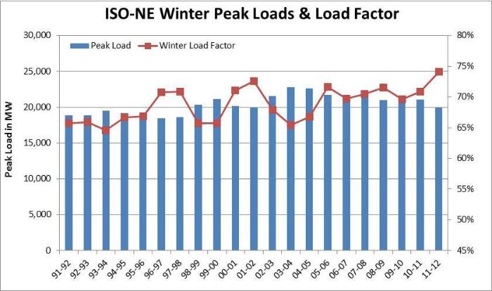 Winter Load Factor Slide.jpg