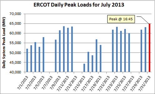 ERCOT July 2013.png