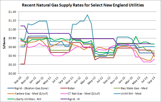 Nat Gas Default Rates.png