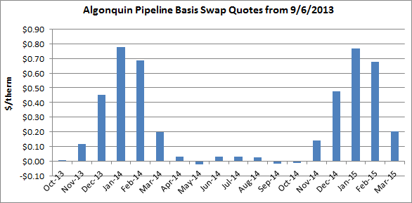 Algonquin pipeline monthly basis swap price data from 9/6/2013. NYMEX OTC symbol NYMEX.B4