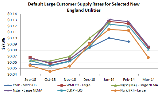 NE Default Electric Prices.png