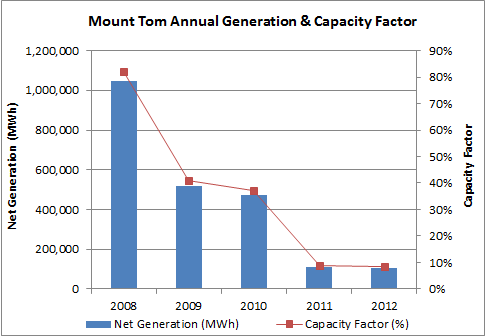 Mount Tom Generation.png