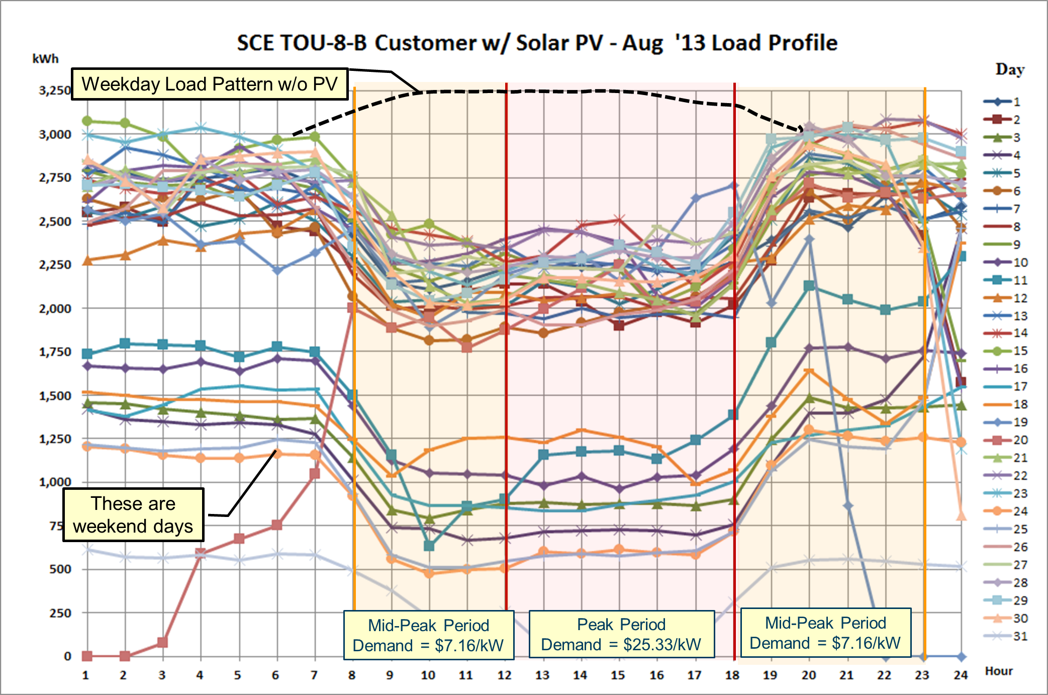 The X axis shows hours 1 - 24 and the Y axis shows hourly kWh usage. Each line depicts the hourly load for a given day of the month and the legend to the right shows the line colors associated with each day.
