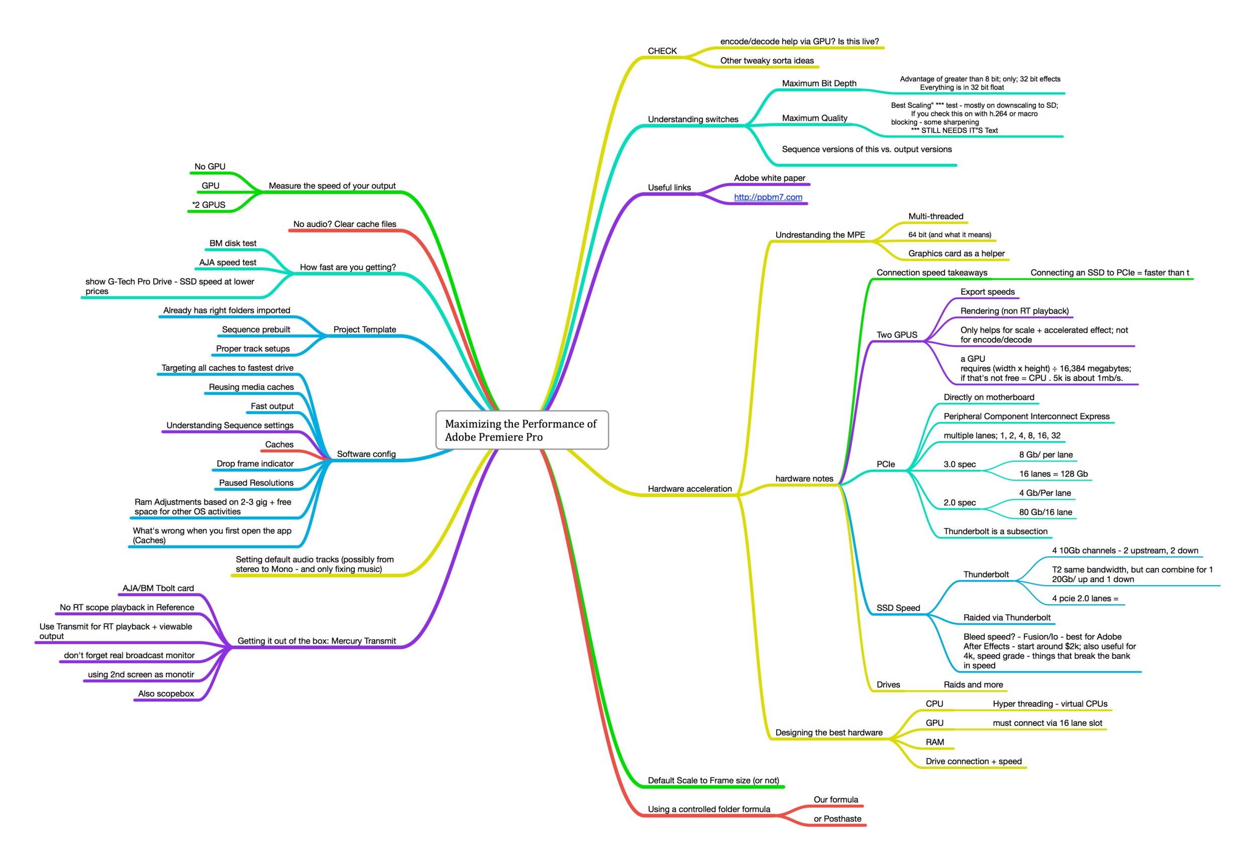 My Mindmap for this talk - just to get the ideas out of my head.