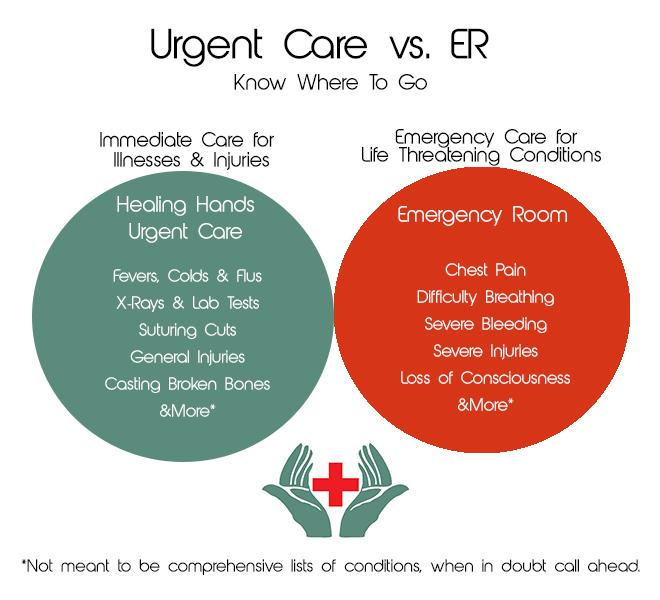 Urgent Care vs. ER: Know Where to Go