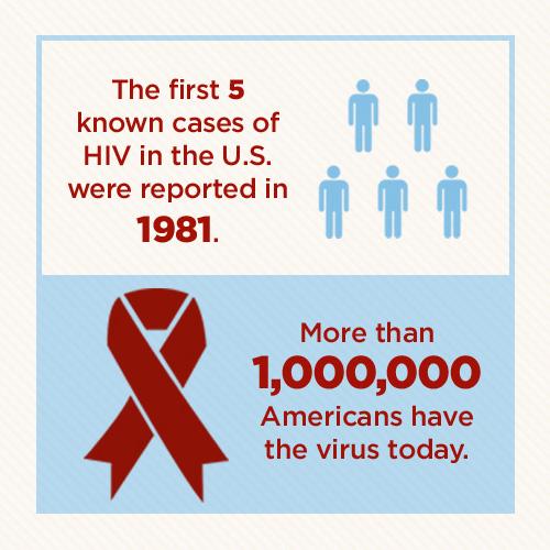2_HIV-AIDS-Statistics.jpg
