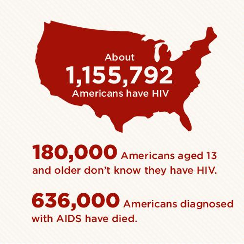 3_HIV-AIDS-Statistics.jpg