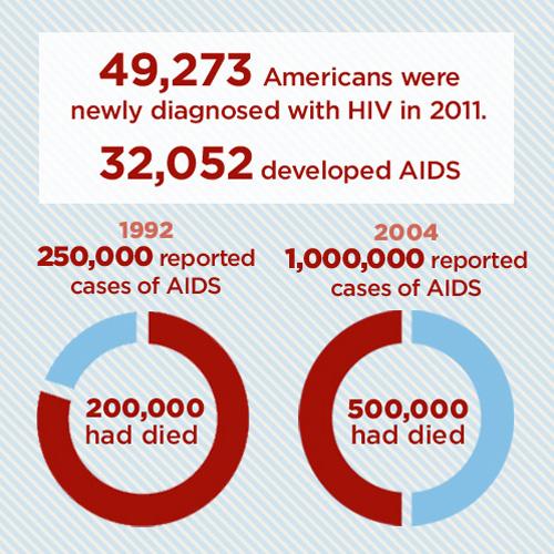 4_HIV-AIDS-Statistics.jpg
