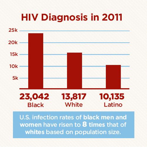 6_HIV-AIDS-Statistics.jpg
