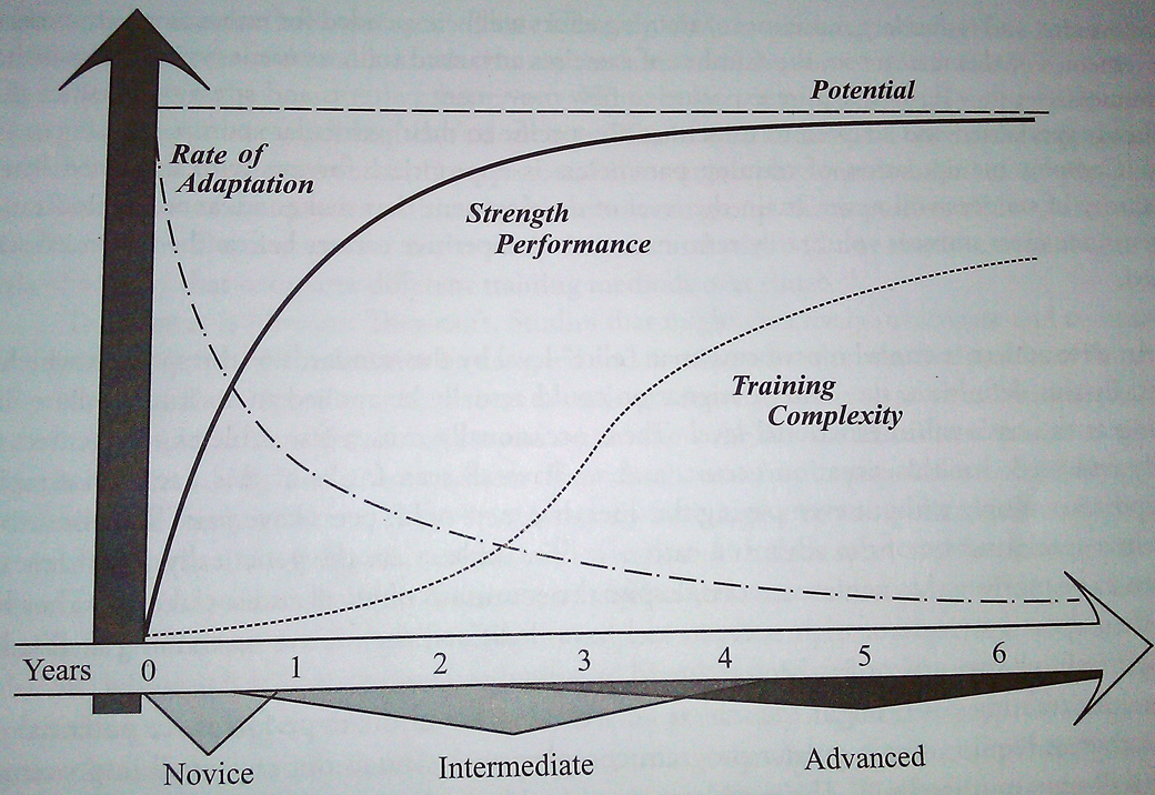 From Starting Strength, Rippetoe et al.
