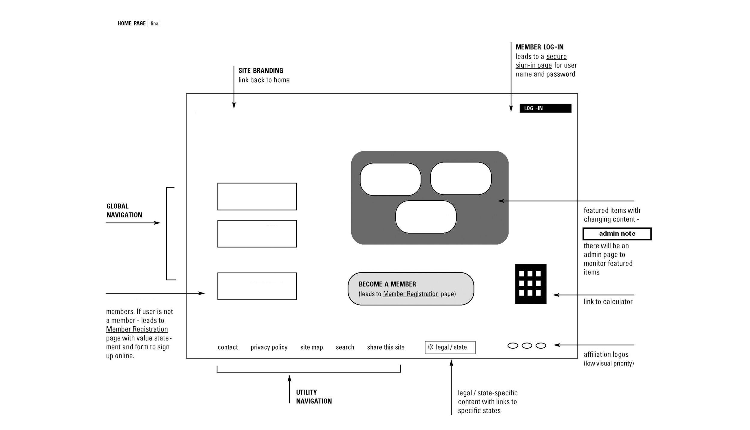 Information Architecture M Design