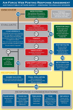 The US Airforce Web Posting Guidelines. Click the image to enlarge.