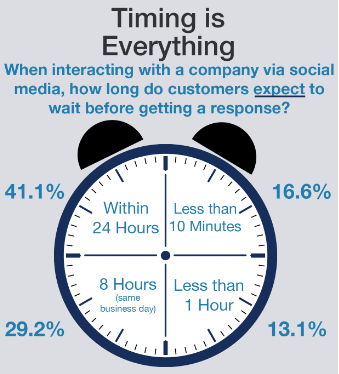 Customer expectations of online response times.