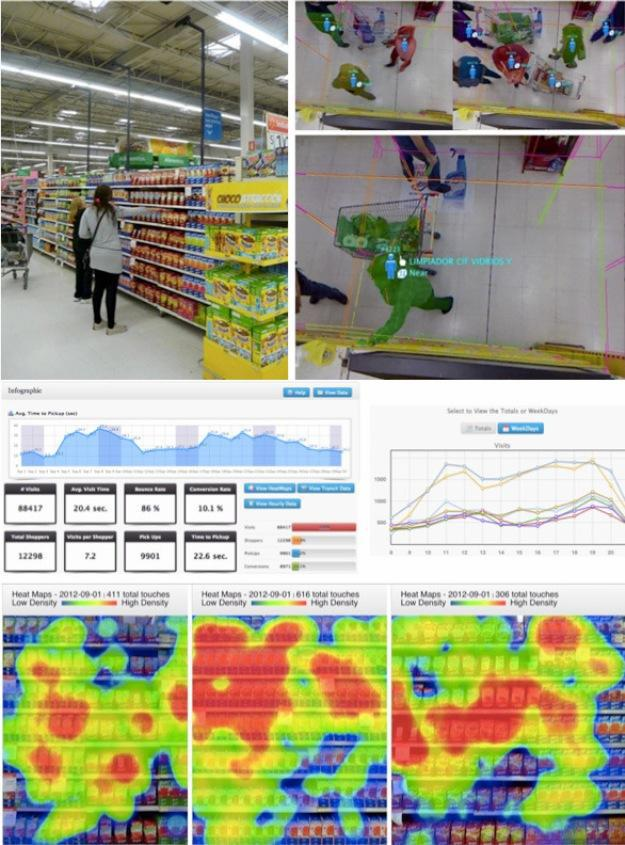 Shopperception does in-store behavioural analytics.