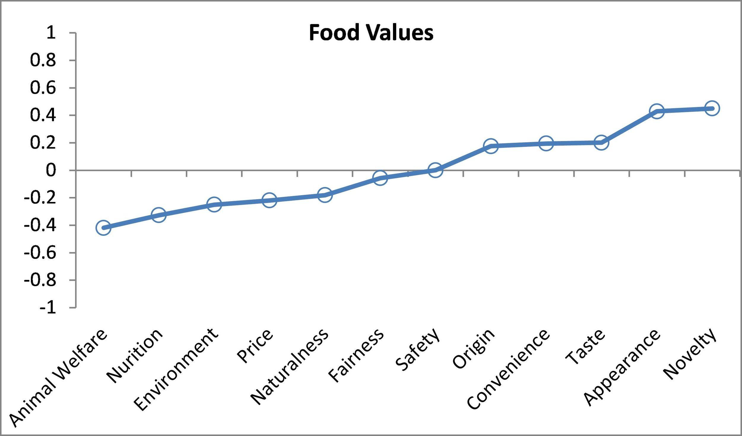 Relationship between food values and steak demand