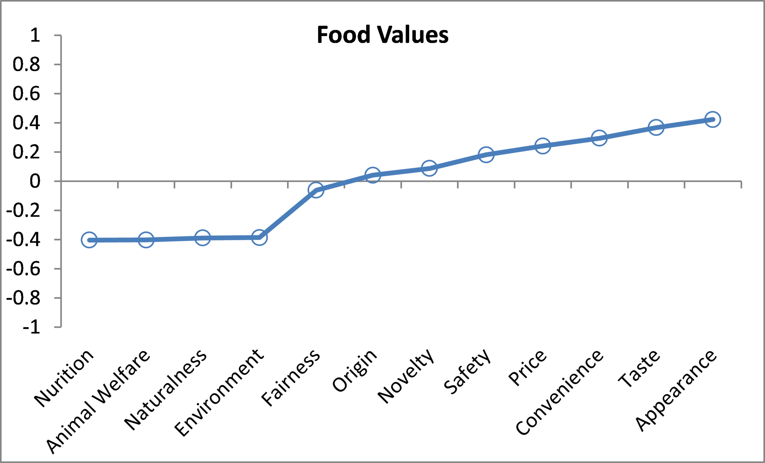 Relationship between food values and ground beef