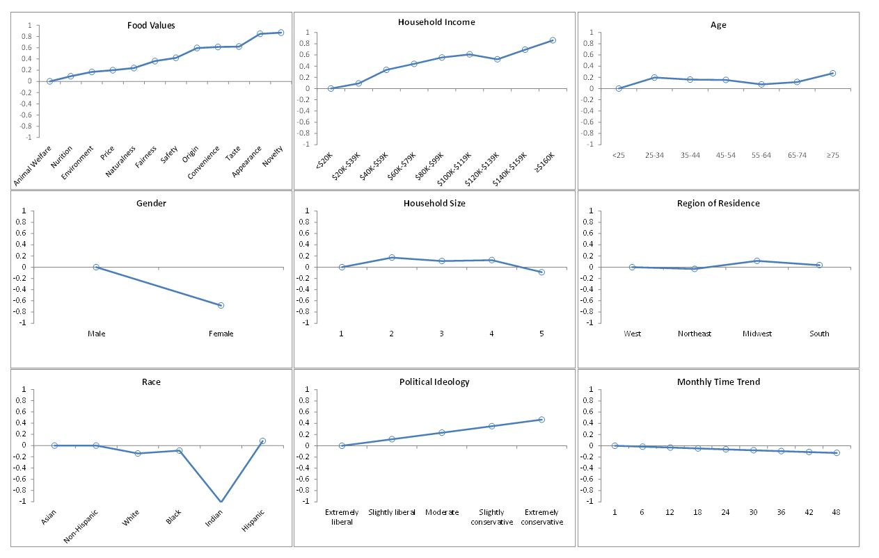 Correlates with Steak Demand