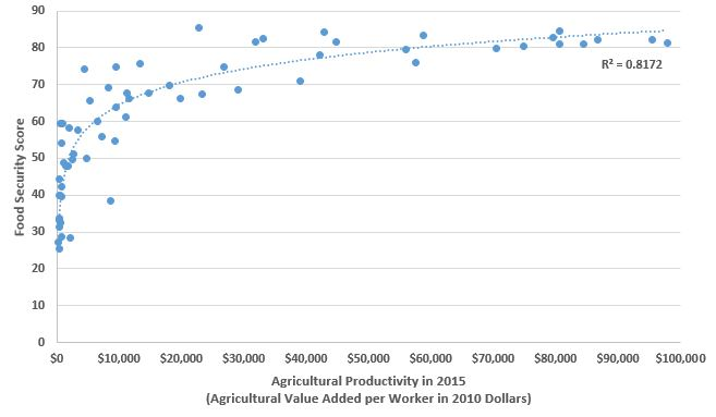 food security by value added.JPG