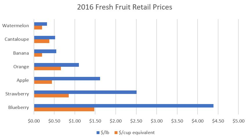 fruit_prices.JPG