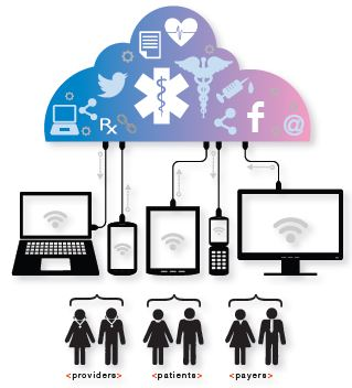 Advancing the mHealth Ecosystem