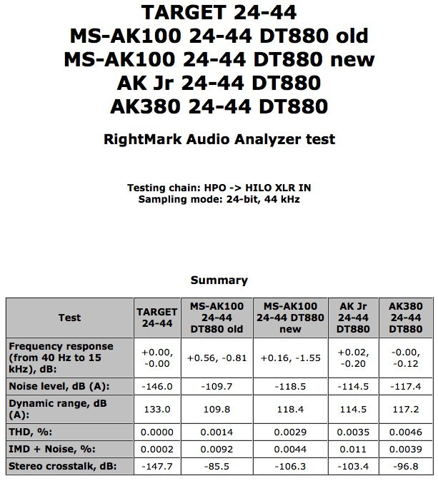 Again, we see that the lead the AK380 showed early on was dependent on its being unloaded. Even the meagre current requirements of the DT880 weigh it down.