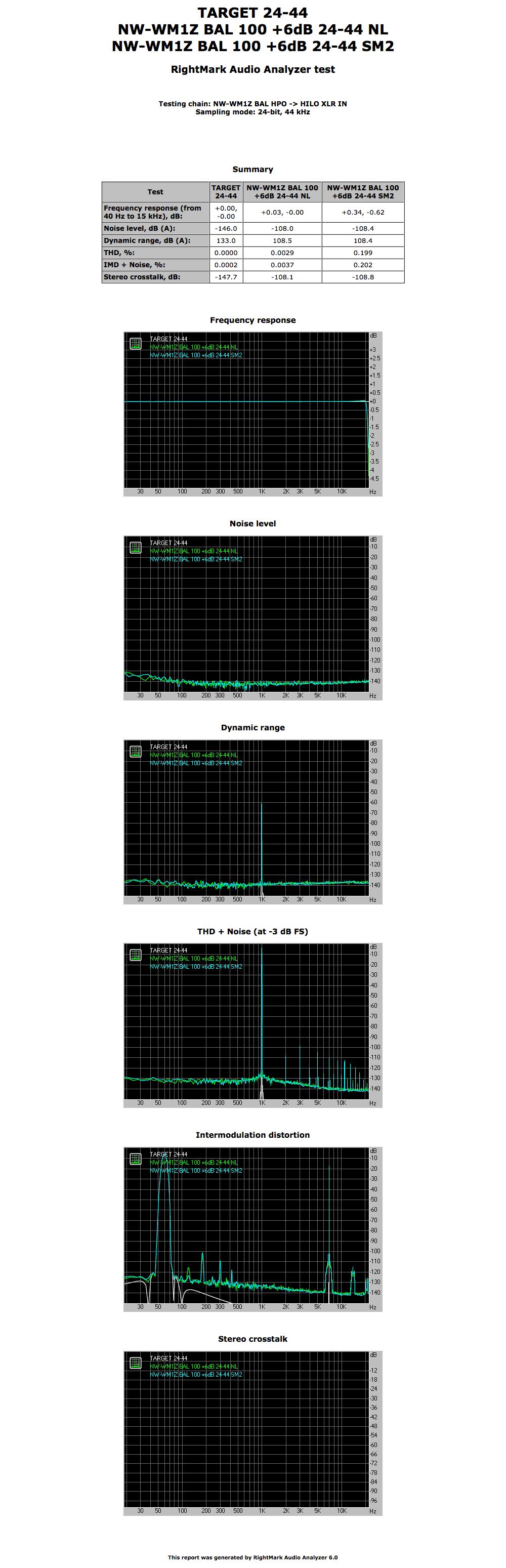RMAA-BAL-NW-WM1Z-24-44-all-targets.png