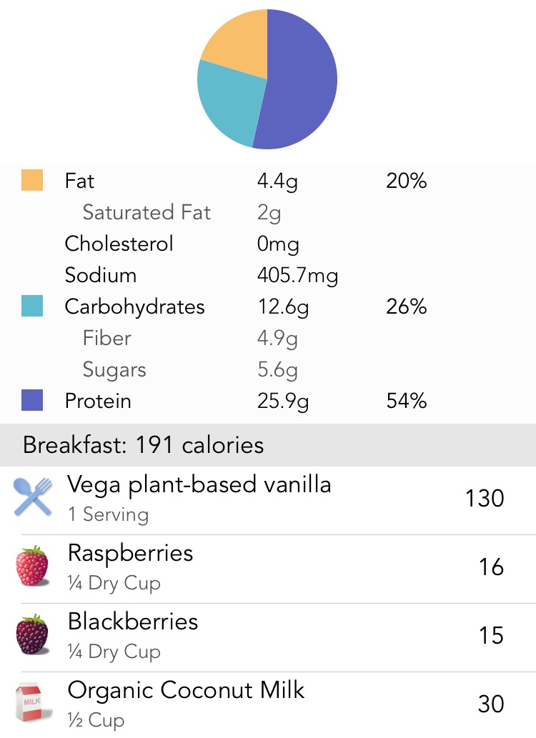Nutritional Info (1/2 cup of coconut milk)