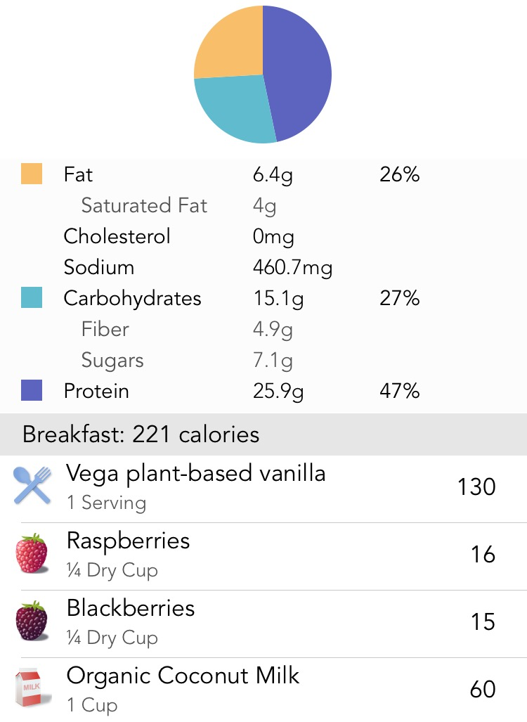 Nutritional Info (1 cup of coconut milk)