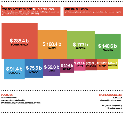 Data_visualization
