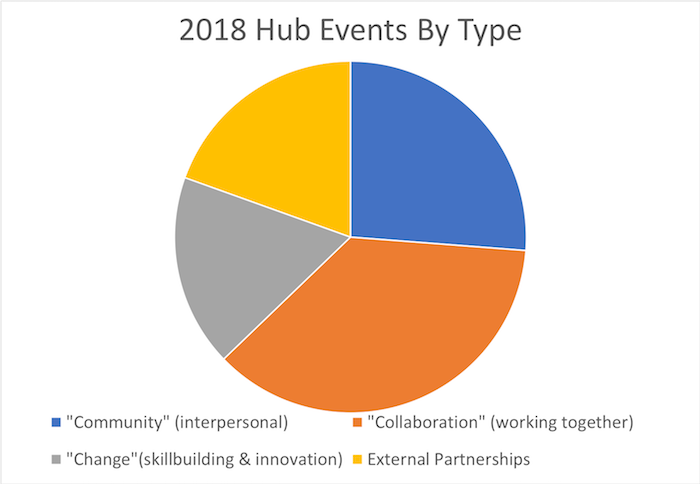 2018hub events by type.png