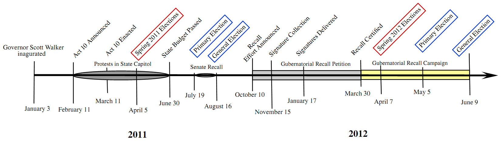 Wisconsin Political Timeline 2011-Present