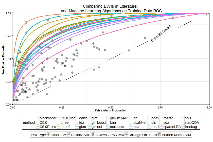 Prior EWIs compared to a statistical learning approach.